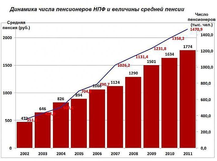 Динамика числа пенсионеров