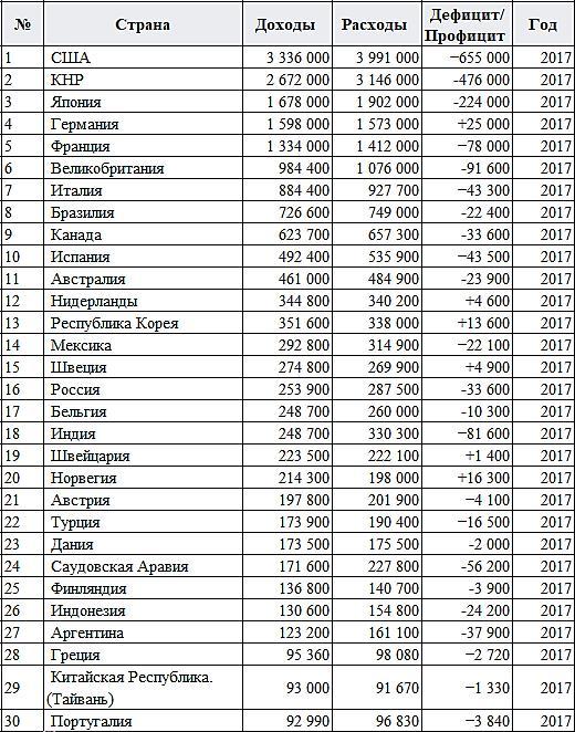 Статистика доходов и расходов стран мира