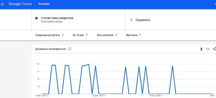 Гугл Трендс