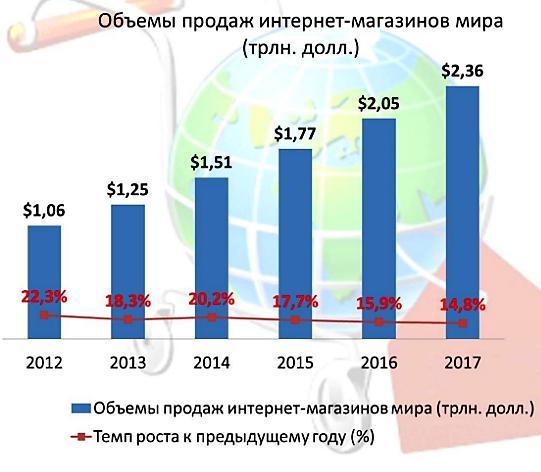 Статистика онлайн продаж