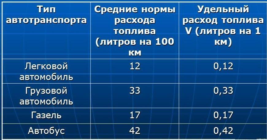 Статистика расходов топлива