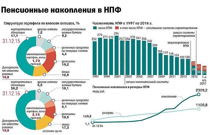 Статистика НПФ