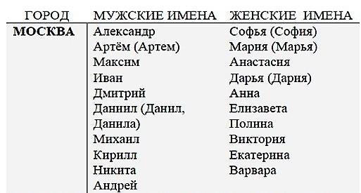 Самые популярные имена в Москве