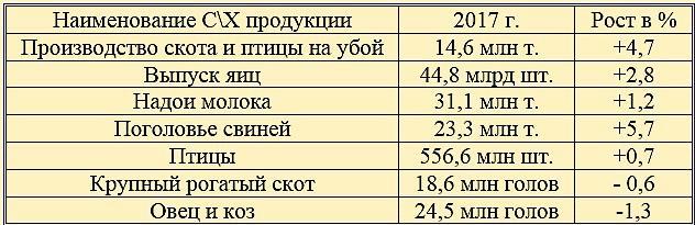 Данные за 2017 год