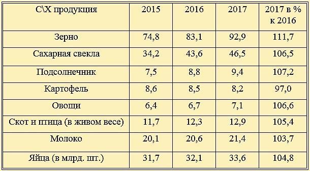 Статистика объемов реализации продукции