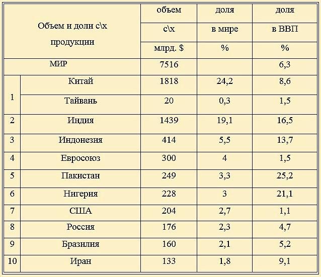 Показатели основных поставщиков продовольствия