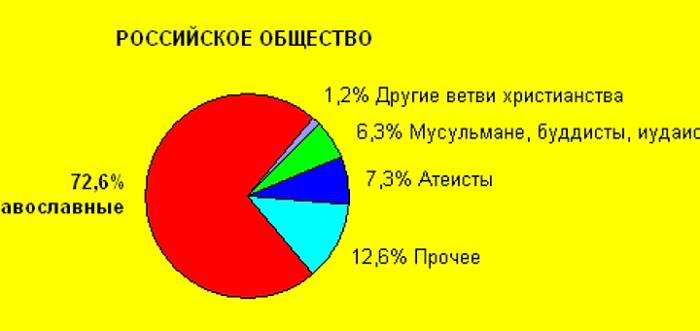 Статистика христиан в России