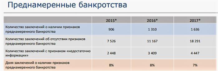 тренинги банкротство в москве 2017