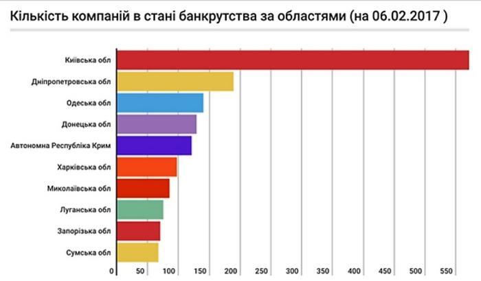 банкротство статистика по миру