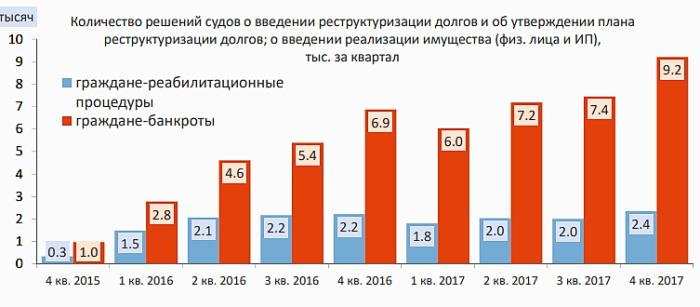 статистика банкротств предприятий за 2014
