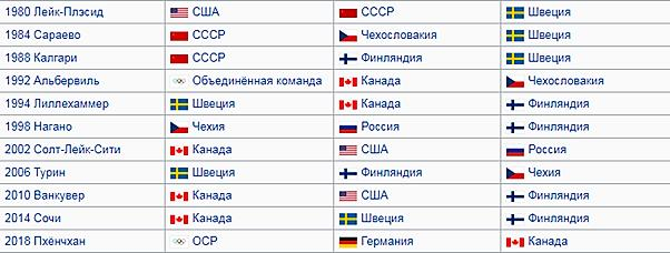 Статистика побед на олимпиадах по хоккею