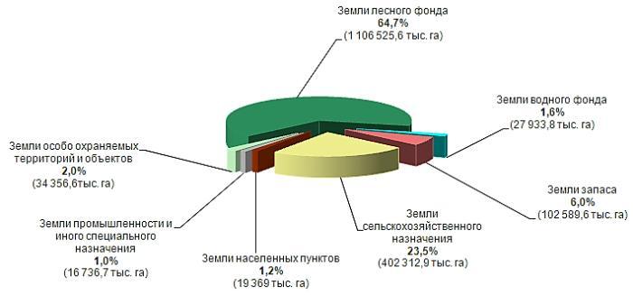 Распределение земель
