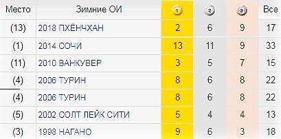 Статистика сборной России