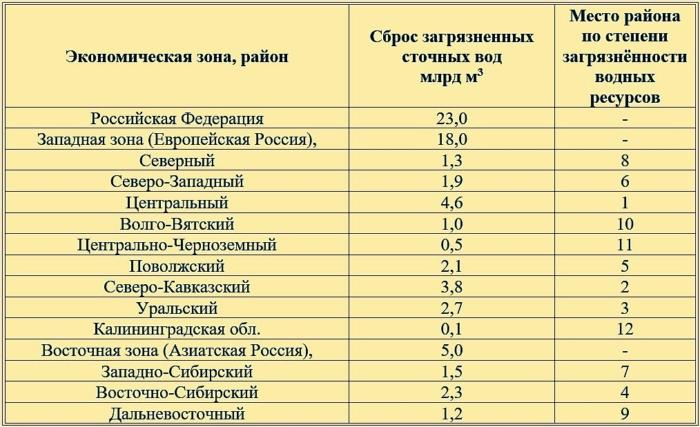 Статистика загрязнения воды по регионам