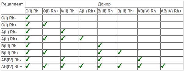 Совместимость групп крови для переливания