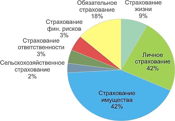 Статистика деятельности страховых компаний