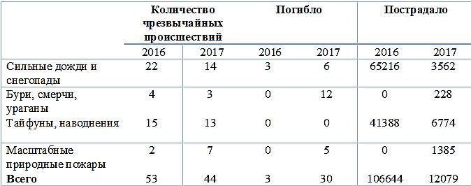 Статистика ЧС