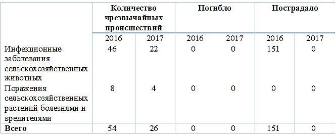 Статистика социальных ЧС