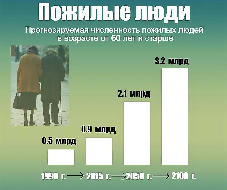 Прогнозы в отношении пожилых людей
