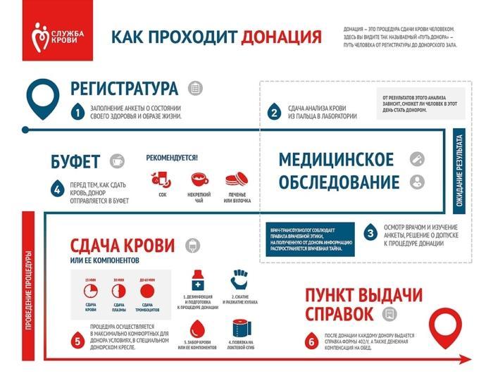 Сайт «Службы крови»