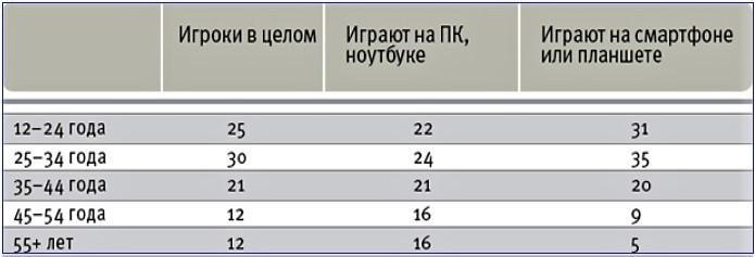 Возраст геймеров в России