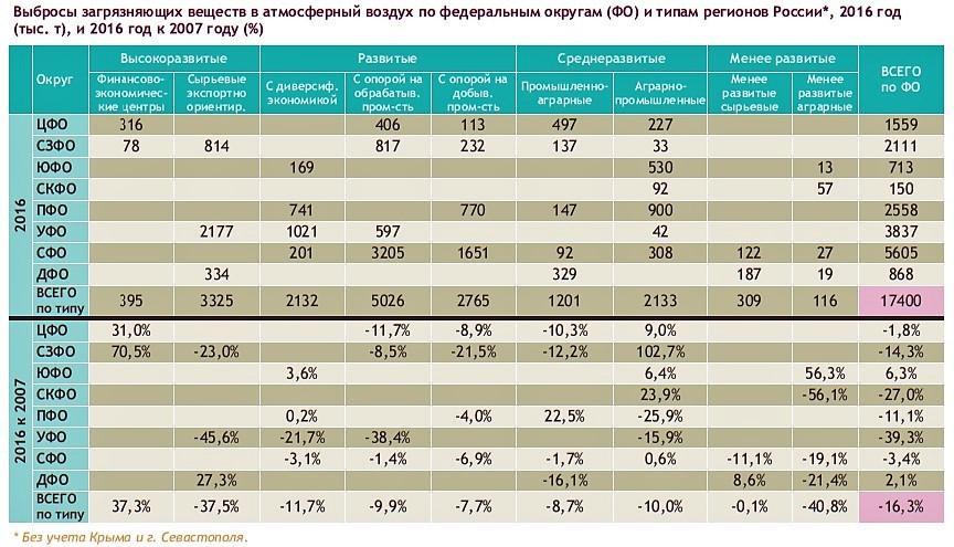 Статистика загрязнения воздуха по округам