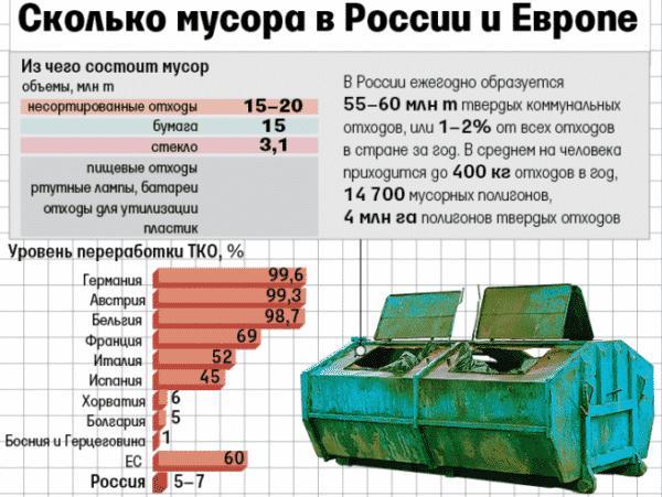 Переработка мусора в мире статистика