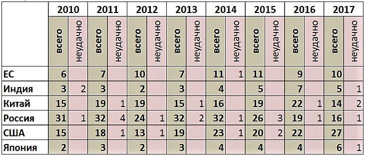 Количество космических запусков в России