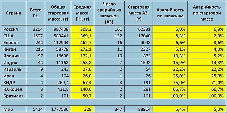 Статистика космических запусков