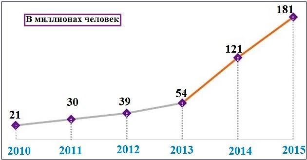 Рост спроса на программы по блокировке рекламы
