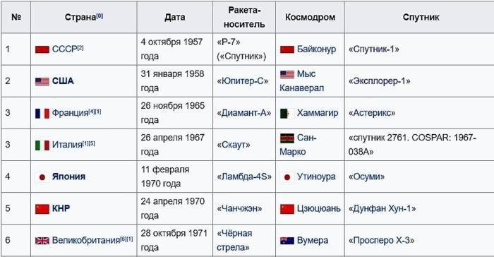 Список первых космических запусков