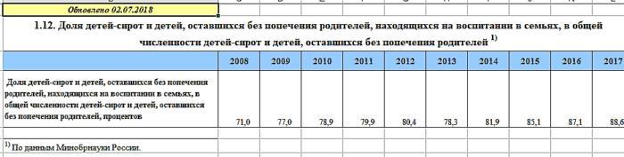 Статистика детей сирот