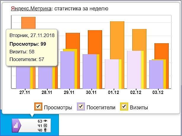 Сервис «Яндекс. Метрика»