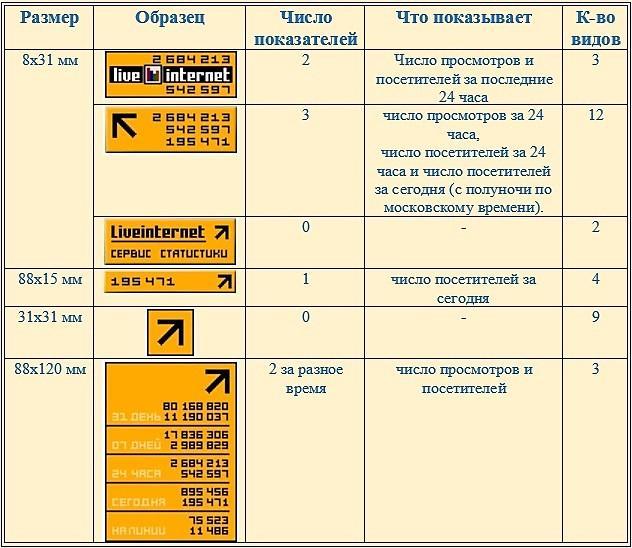 Таблица счетчика
