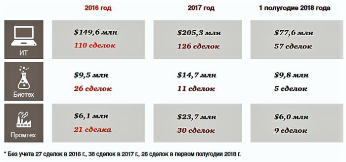 Объем инвестиций по секторам