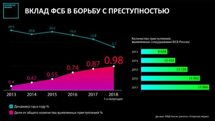 Статистика ФСБ
