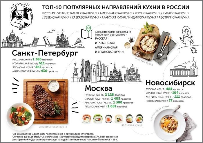 Рейтинг национальных кухонь