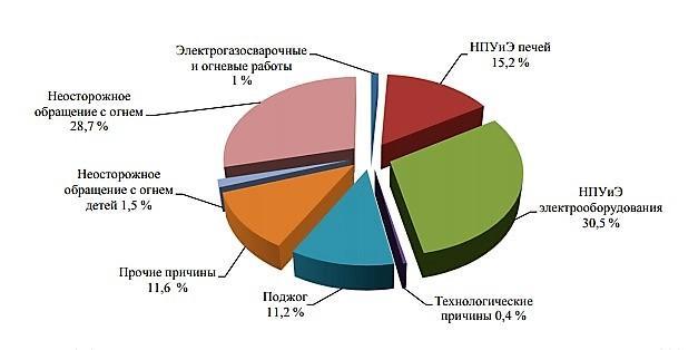 Статистика причин пожаров