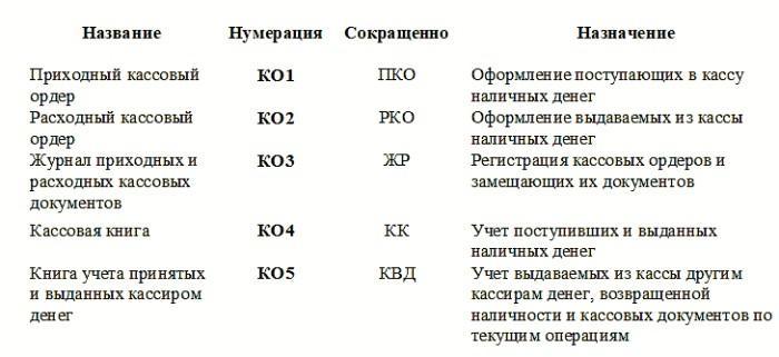 Виды кассовых документов