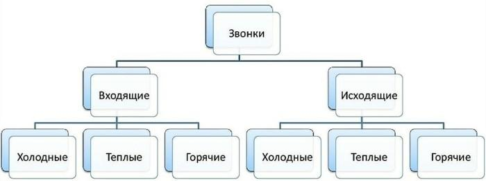 Классификация звонков