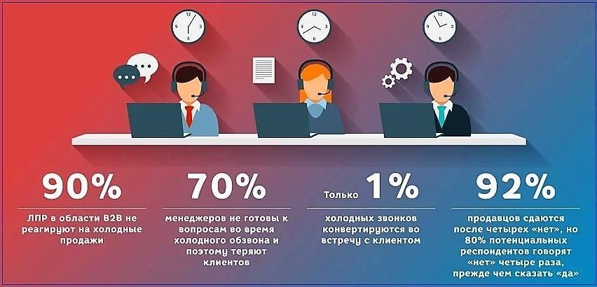 Статистика звонков