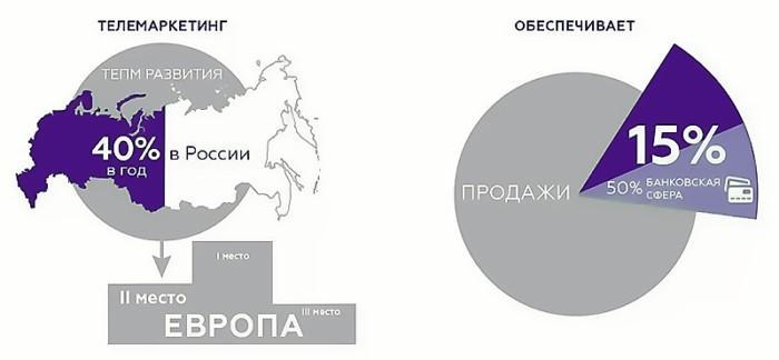 Телемаркетинг в России