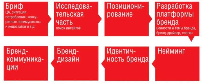 Услуги брендингового агентства
