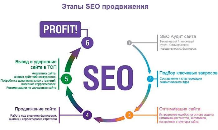 Этапы SEO продвижения сайта