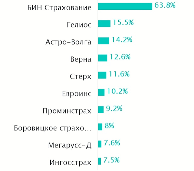 Компании с самым высоким процентом отказов