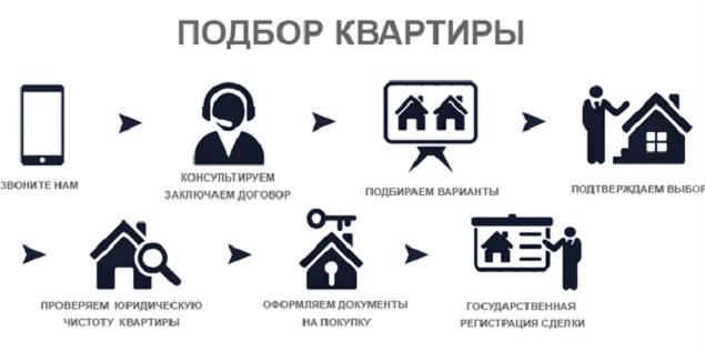 Порядок покупки квартиры через агентство