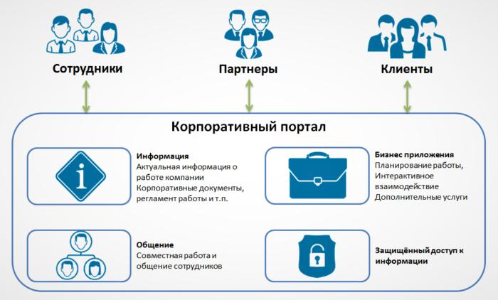 Принципы корпоративного портала