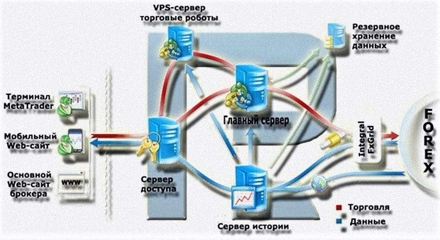 Настройка VPS сервера