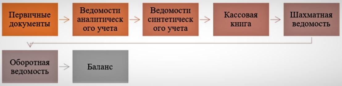 Форма ведения учета с применением учетных регистров