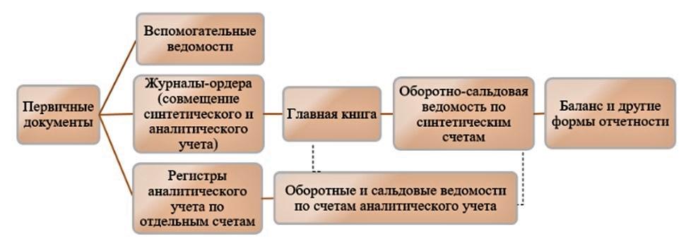 Журнально-ордерная форма учета